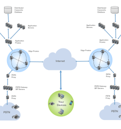 simplified hosted pbx network diagram [ 2020 x 1759 Pixel ]