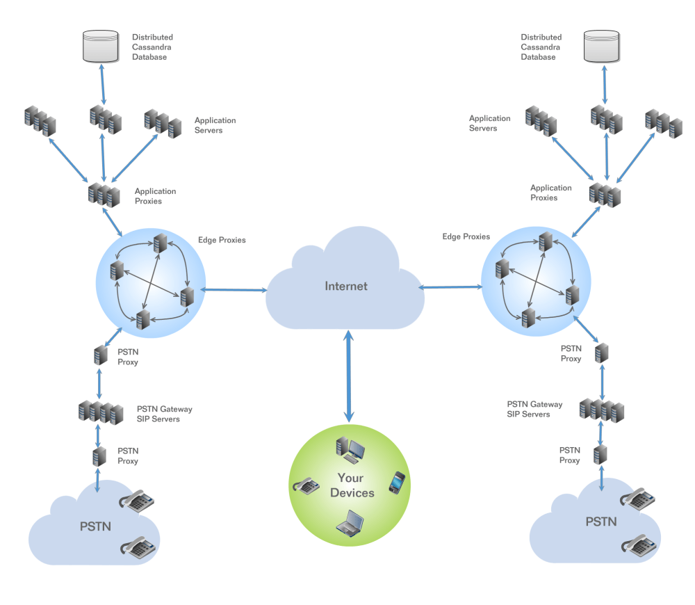 medium resolution of simplified hosted pbx network diagram