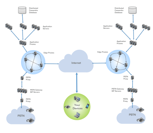 small resolution of simplified hosted pbx network diagram