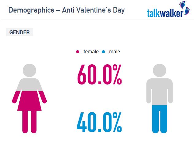Demographics_Anti_Valentines_Day_(1)