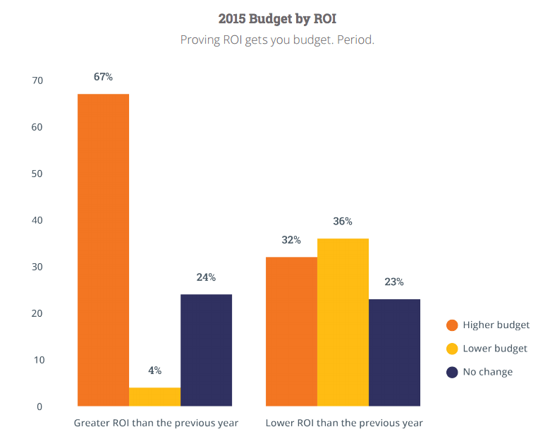 roi-budget.png