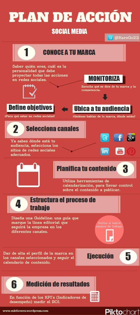 Infografia para redes sociales