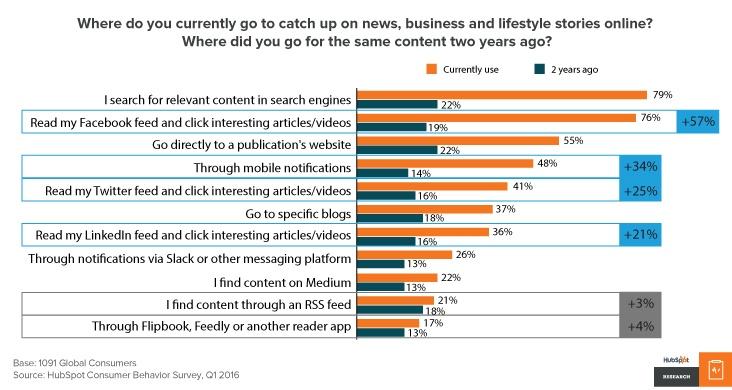 content-consumption-trends-hubspot.png