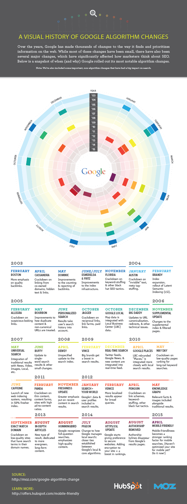 history of google algorithm changes