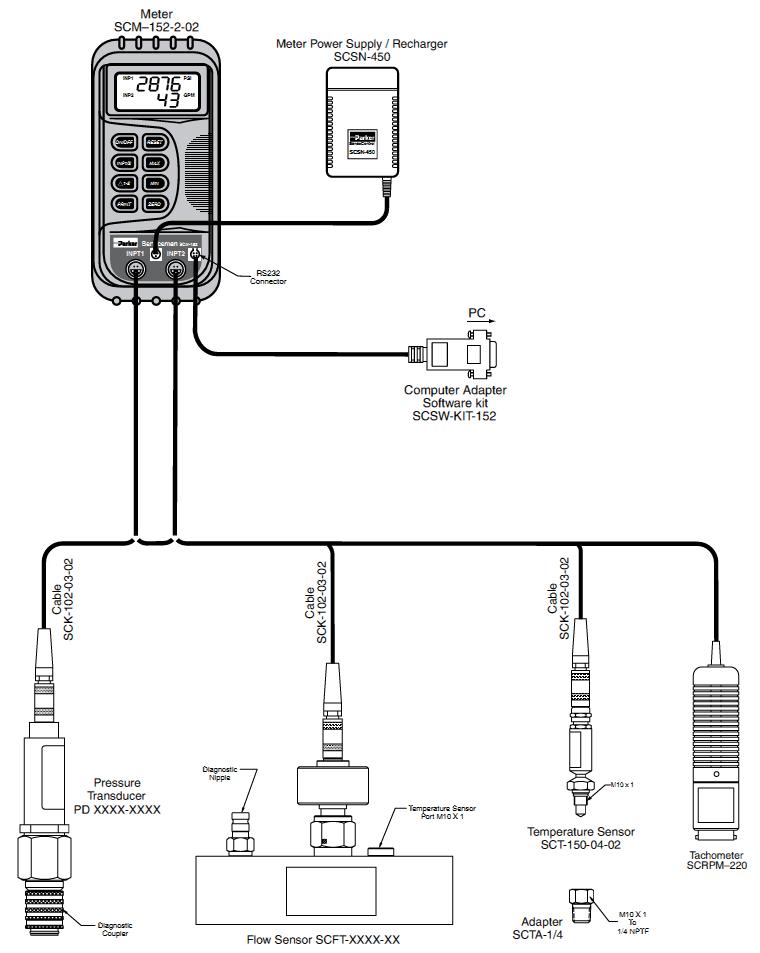 Serviceman Portable Diagnostic Meter