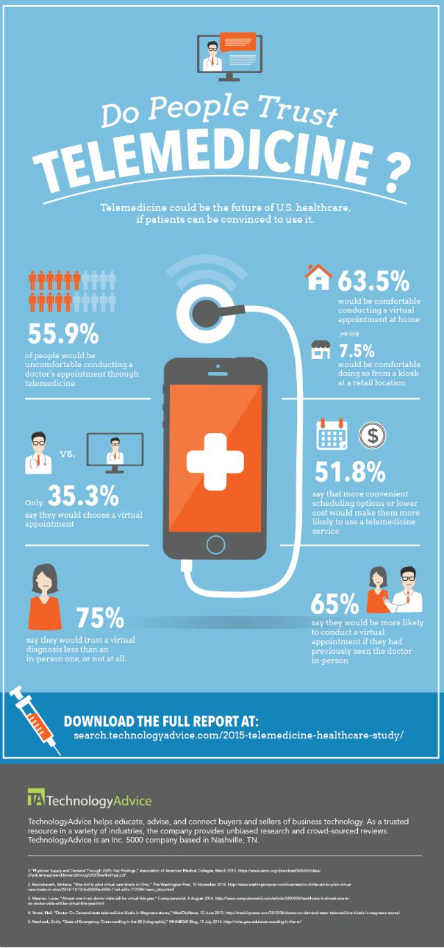 Do People Trust Telemedicine? INFOGRAPHIC