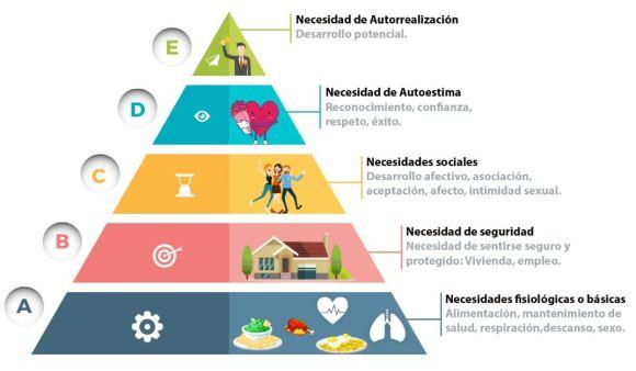 piramide-de-maslow-necesidades