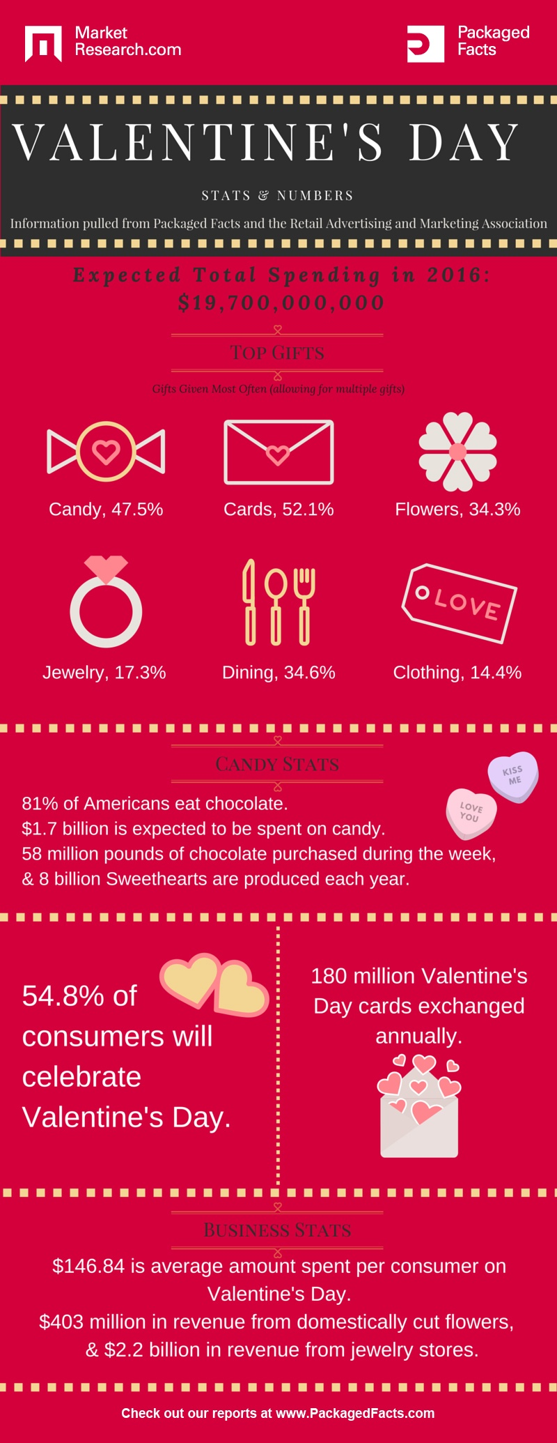 Valentine S Day Consumer Spending Trends And Statistics