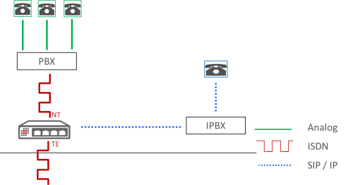 small resolution of choose voip gateway diagram soft migration