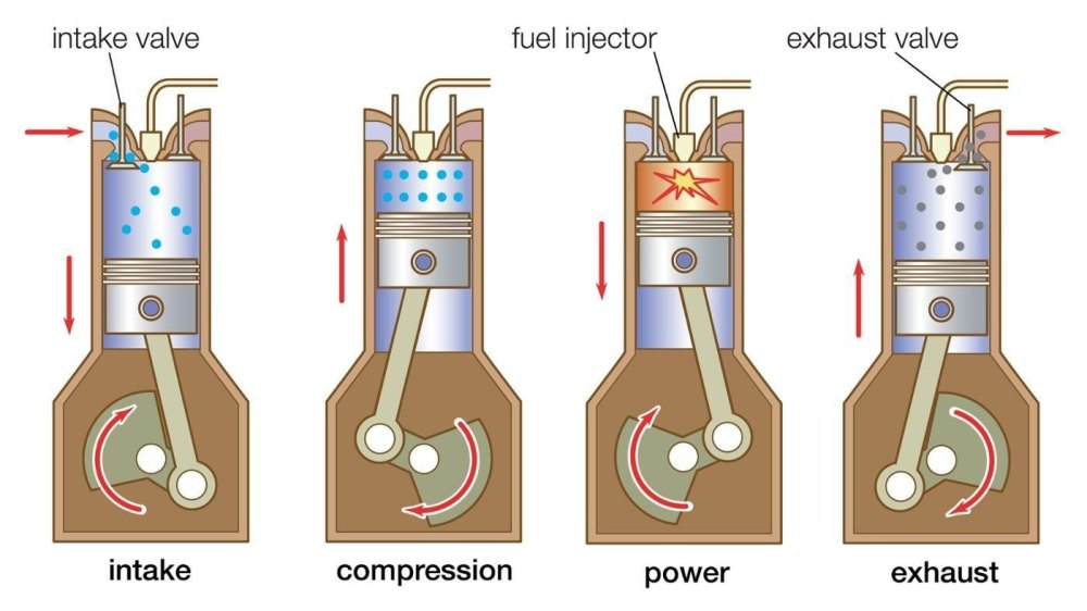 medium resolution of the left diagram illustrates the basic function of a two stroke while the right diagram illustrates how a four stroke works