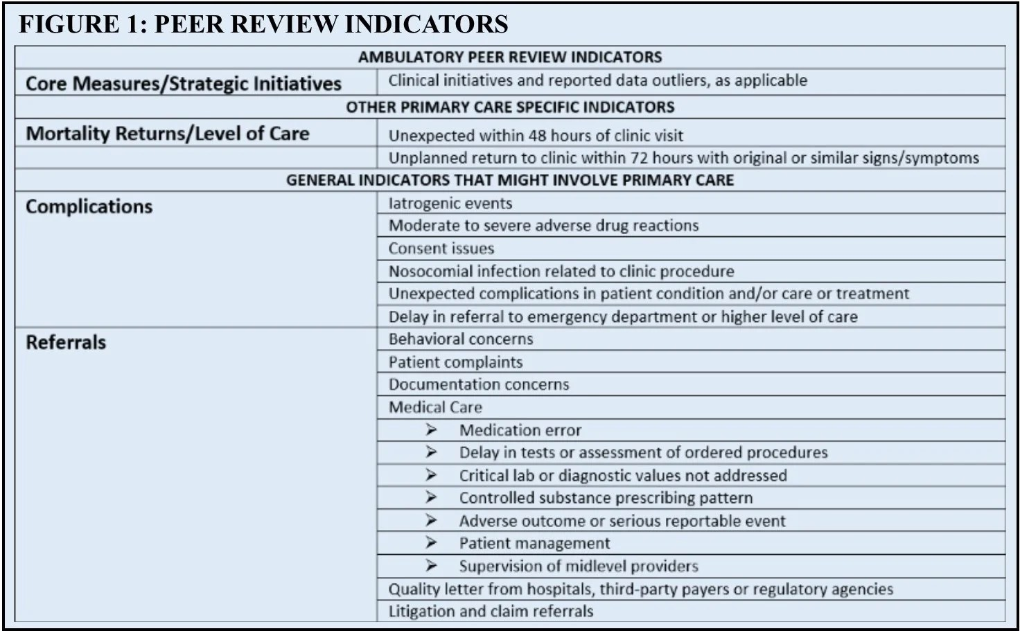 Field Report Initiating Peer Review In Ambulatory Care