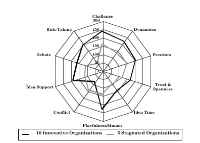 innovative-organizations-spider-diagram