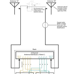 correct antenna distribution in three simple diagramsdownload this diagram [ 1024 x 1586 Pixel ]