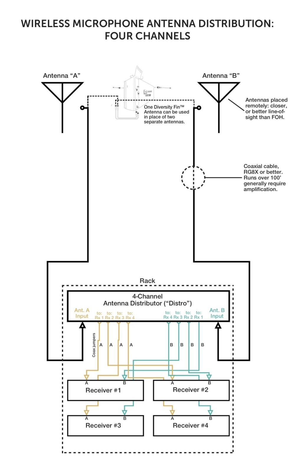 medium resolution of correct antenna distribution in three simple diagramsdownload this diagram