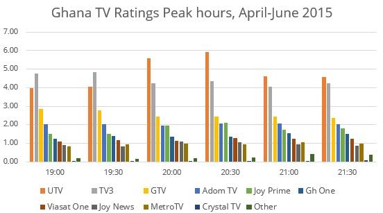 Ghana-Ratings1