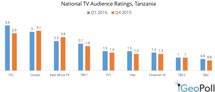 Q1-2016-TV-ratings.png