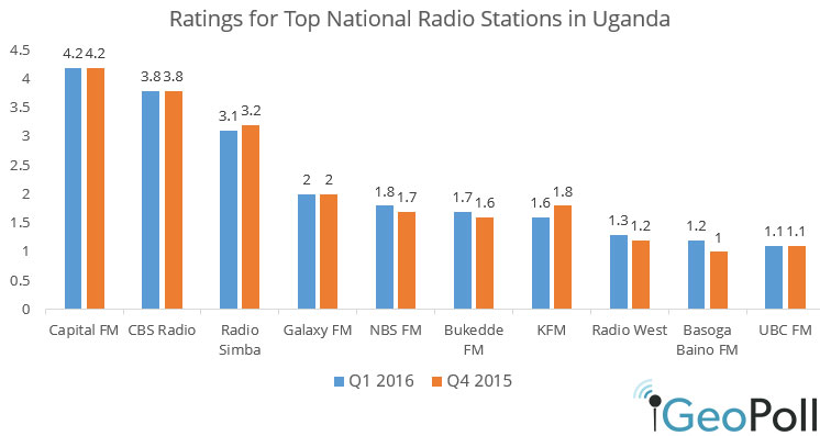Uganda-Q1-16-radio-ratings.jpg