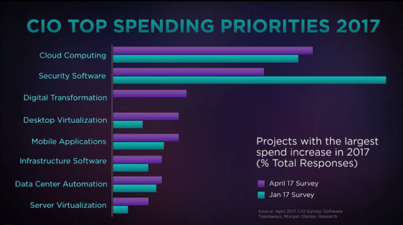 CIO-Top-Spending-priority-2017.png