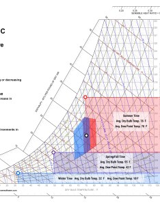 Phychrometric chart for new york also how to read  psychrometric rh blog qwarecmms