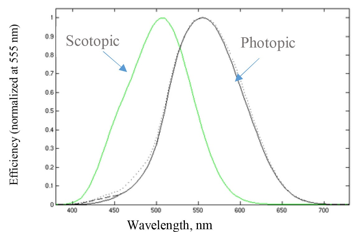hight resolution of the above curve lists efficiency of the light detection at other wavelengths in comparison to green light at 555 nm