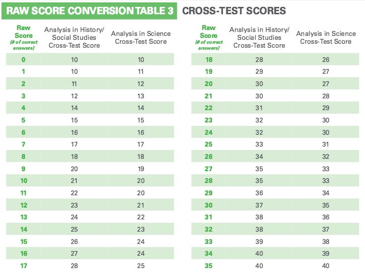 New Lexile Conversion Chart