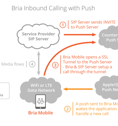 below is a simplified diagram of what happens when a user s sip account receives an inbound call  [ 2496 x 1797 Pixel ]