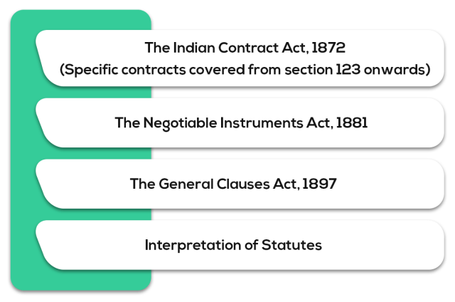 Other Laws - Syllabus for CA Intermediate May 2019 Exam Overview