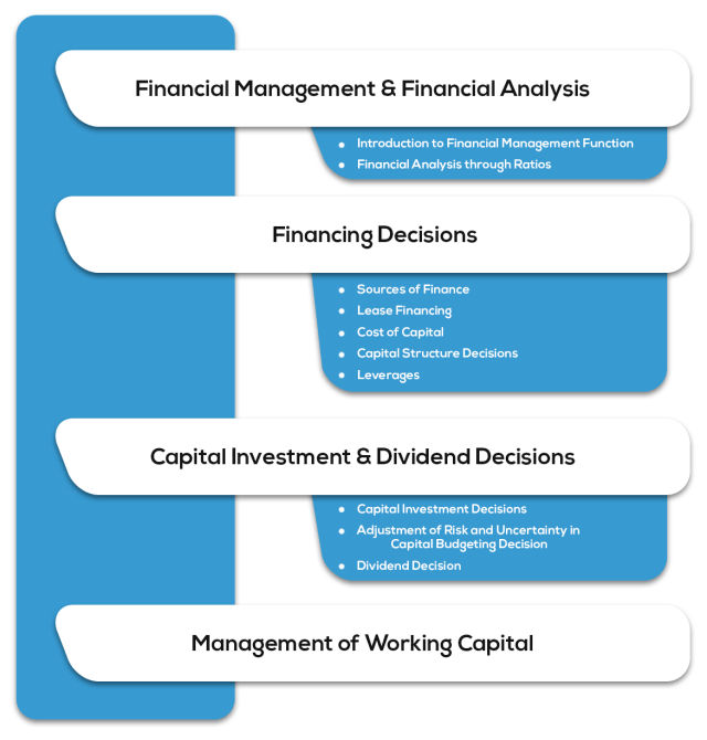 P8A1Financial Management - Syllabus for CA Intermediate May 2019 Exam Overview