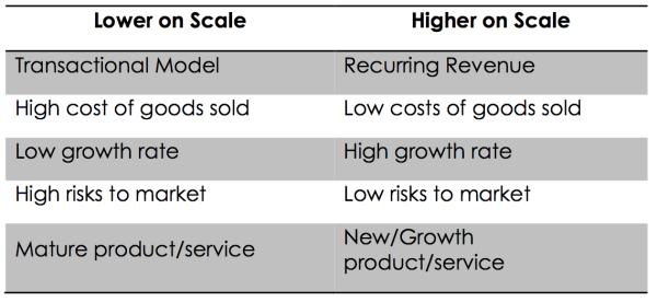 CAC-Cost-Continuum