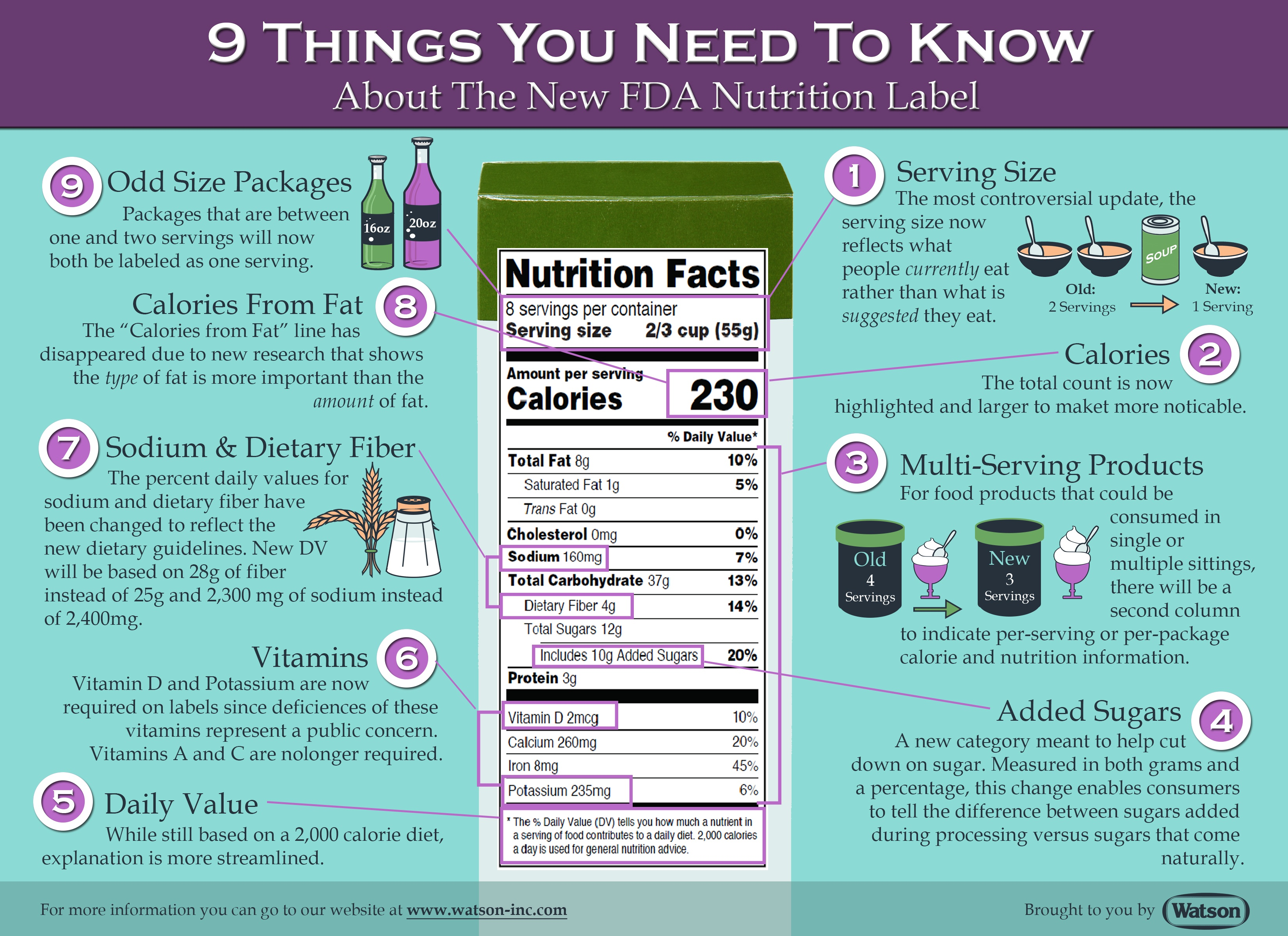 Nutrition Facts Label Changes Infographics