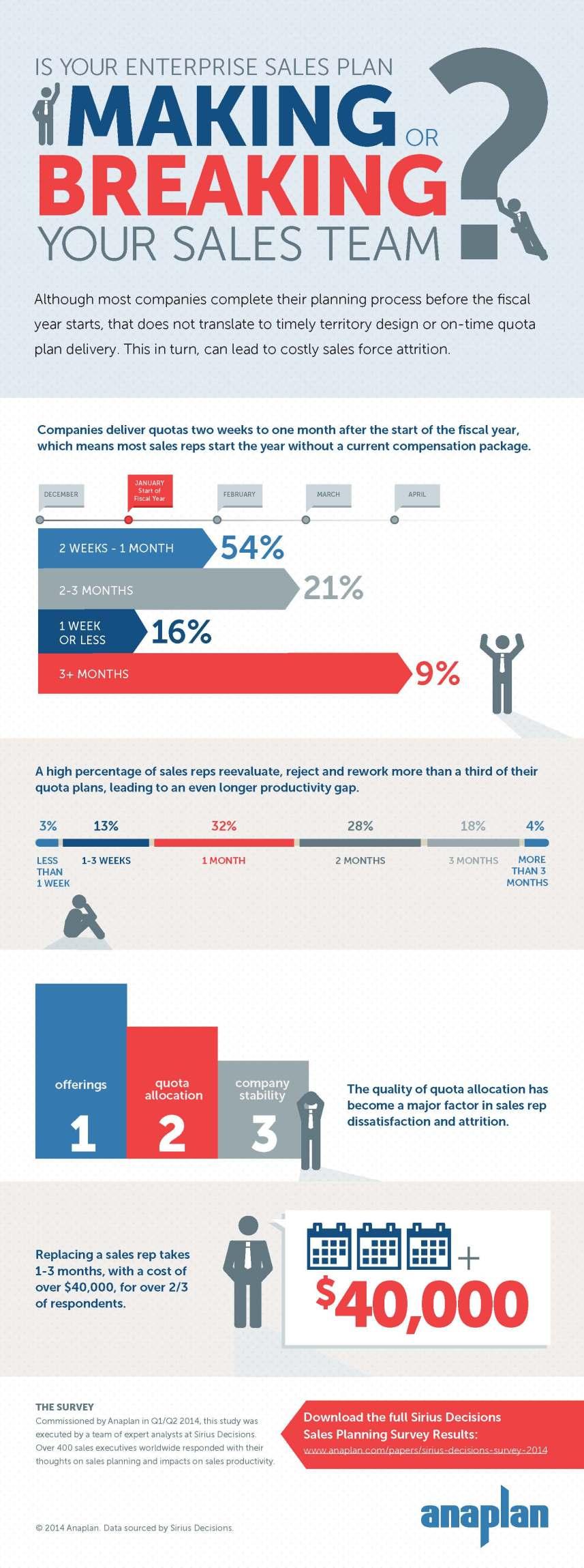 Anaplan_Sirius_Decisions_Survey_2014_Infographic.jpg