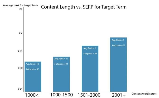 content_length_serp_term.jpg