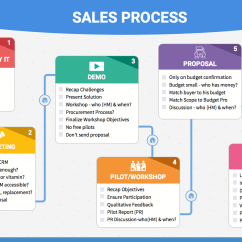 Crm Process Flow Diagram Dodge Ram Wiring 2005 How I Finally Got My Sales Team To Follow A