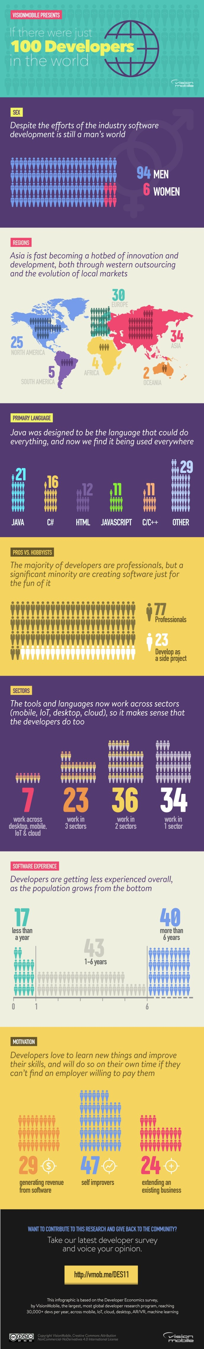 100-developers-infographic-visionmobile.jpg
