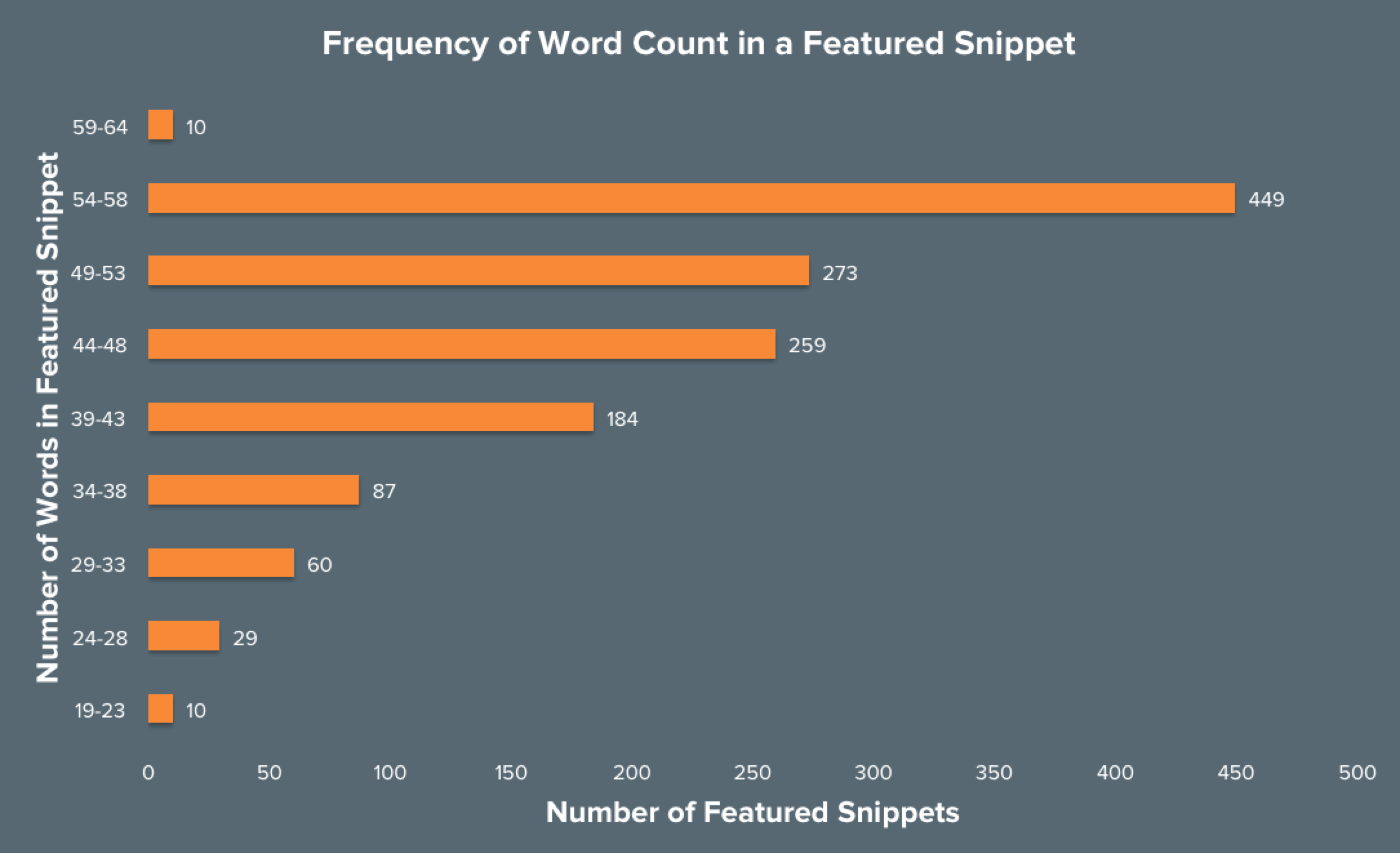 Chart: Frequency of Featured Snippet Word Count