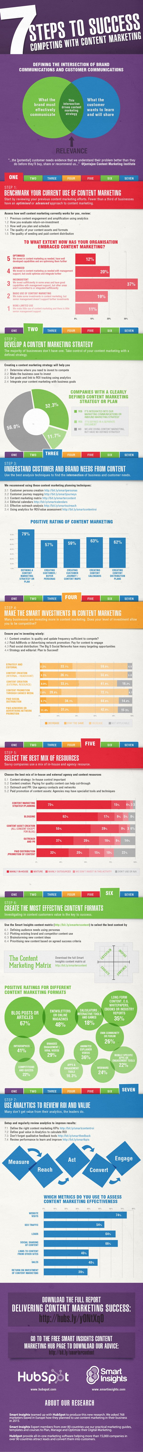 Content-Marketing-success-survey.jpg