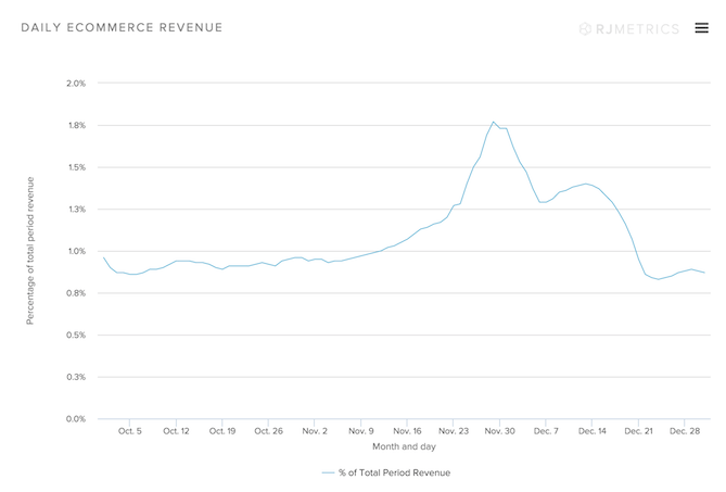 Daily-Ecommerce-Revenue.png