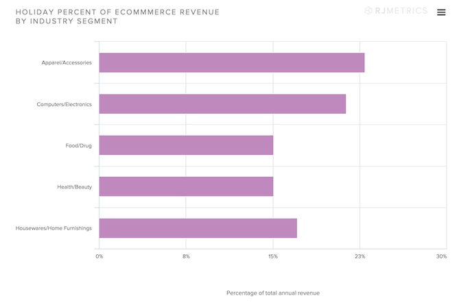 Holiday-Percent-of-Ecommerce-Revenue-by-Industry-Segment.png