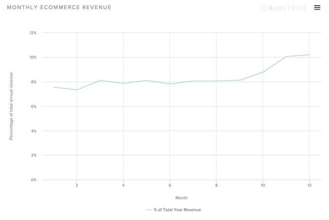 Mothly-Ecommerce-Revenue.png