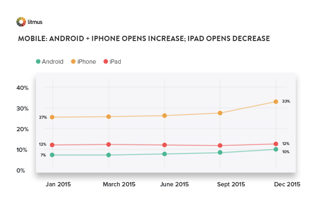 Mobile_Android_and_Iphone_Opens_Increase.png