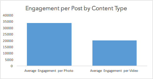 engagement-per-content-type-instagram.png