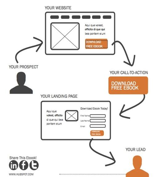 lead_generation_visualization.png