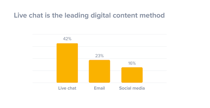 Bar graph of live chat's digital content share compared to email and social media