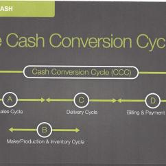 Cash Conversion Cycle Diagram Telephone Outlet Wiring  Oxygen You Didn 39t Know Had