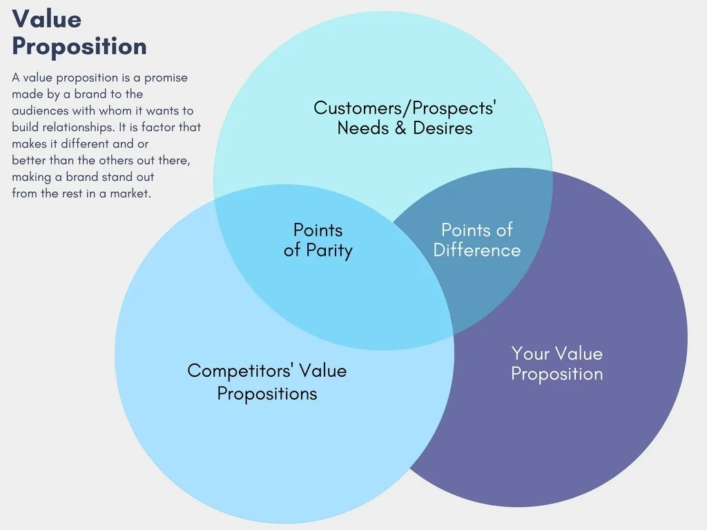 Marketing Strategy How To Craft A Differentiated Value