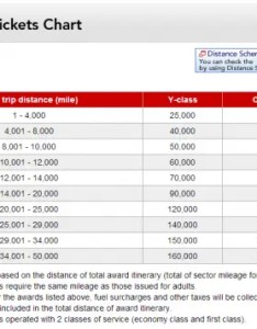 Jal mileage bank program change trip example table also japan airlines terms one way awards now rh loyaltylobby