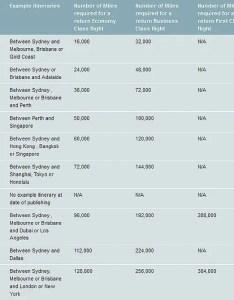 Emirates qantas redeem examples also skywards earning  award chart loyaltylobby rh