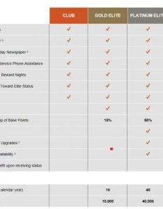 Ihg rewards club spire chart also and the new top tier status level name is rh loyaltylobby