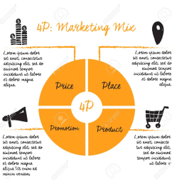 elements of marketing mix the 4 ps [ 1300 x 1300 Pixel ]