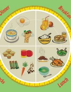 also here is  sample diet chart for pregnant women rh momjunction